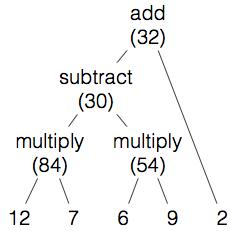((12 • 7) - (6 • 9)) + 2 = 32