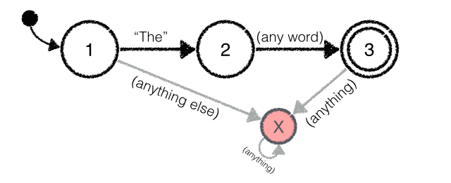 "The start state has one transition labeled ""The"", which leads to a second state. The second state has a transition labeled ""(any word)"", which leads to a final state. The final state has no transitions."