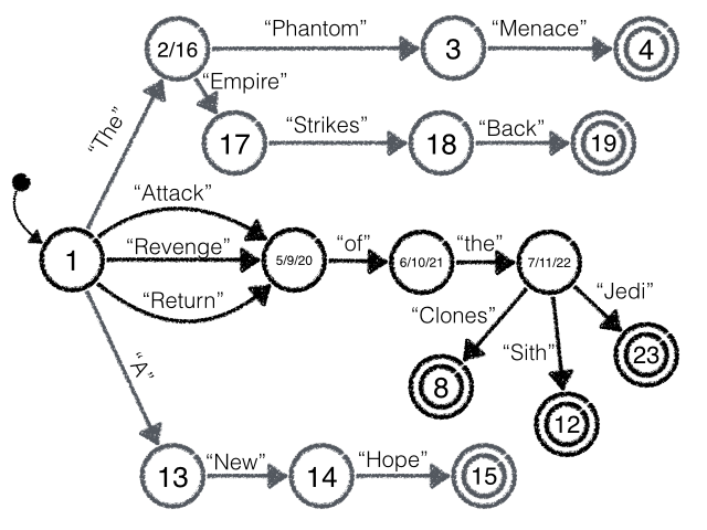 "This is the same as the diagram above, but ""Attack"", ""Revenge"", and ""Return"" all lead to the same state. The state has one transition, ""of"", which leads to a state with one transition, ""to"". This latest state has three transitions, ""Clones"", ""Sith"", and ""Jedi"", all of which lead to final states."